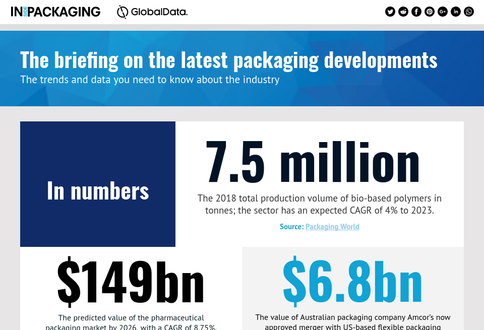 The briefing on the latest packaging developments - Inside Packaging